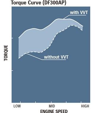 Диаграмма передовой технологии Suzuki обеспечивает максимальную производительность VVT (переменная синхронизация клапанов)