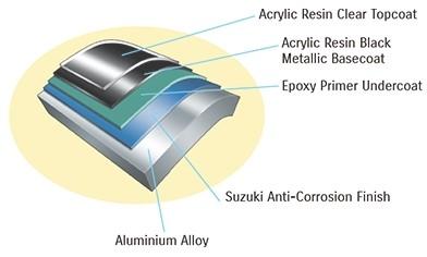 Схема антикоррозийной отделки Suzuki